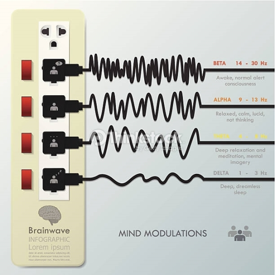 EEG 3 ondes