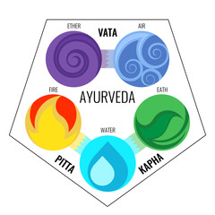 elements Ayurveda